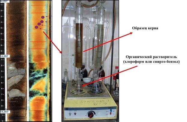 Экстрагирование битумоидов методом «горячей экстракции» в аппарате Сокслета