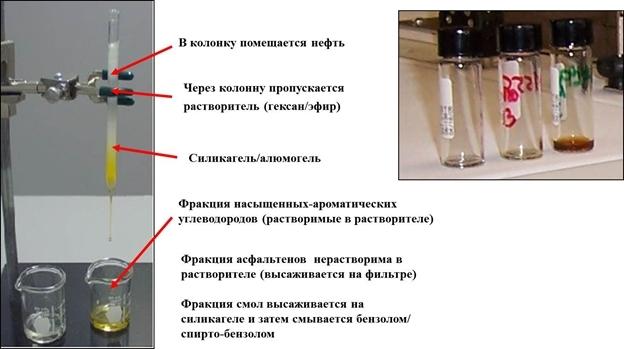 Разделение нефти и битумоидов на фракции: насыщенные, ароматические, смолистые и асфальтеновые