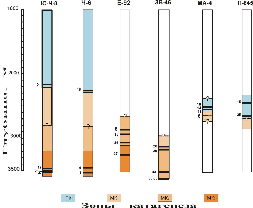 пример выявления катагенетической зональности в одном из районов Западно-Сибирского бассейна по данным углепетрографии